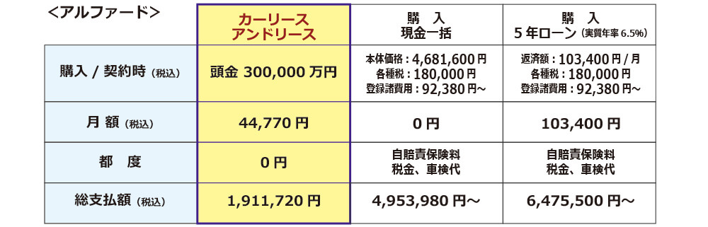アルファードのリースと購入の比較。りーすなら、購入の1/3、ローンなら1/4で使用できます!さらに3年ごとに新車に乗れて気持ちがいいです。
