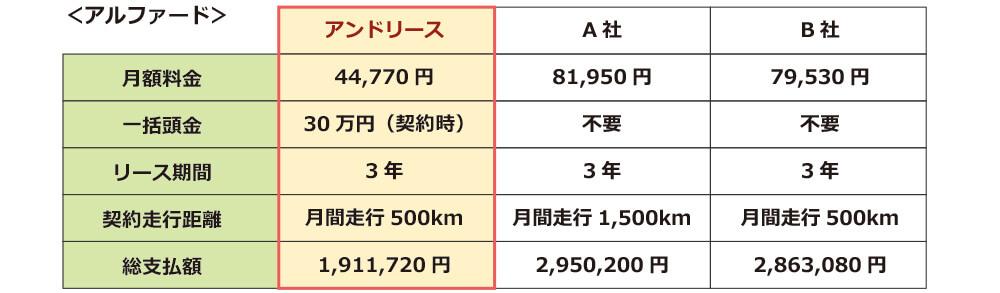 アルファードの各リース会社との比較。ご覧の通り、月々のお支払いも総支払額もandリースが圧倒的に安い!法人のカーリースはandリース。